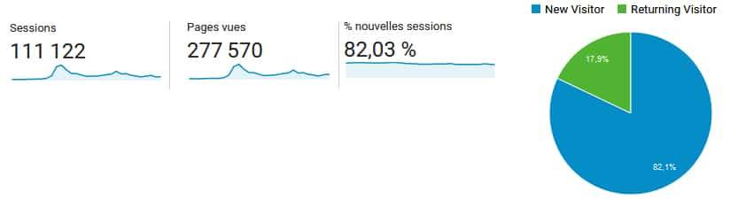 Plus de 100 000 visiteurs sur le site, sur les 30 derniers jours !