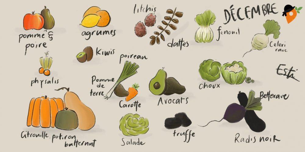 Décembre – Liste des fruits et légumes de saison
