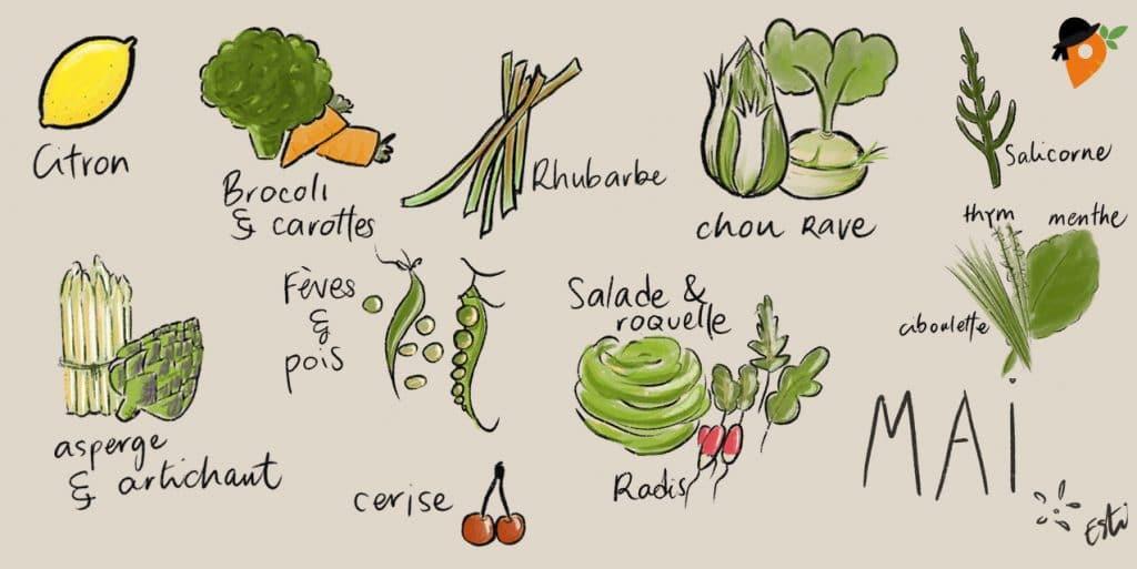 Mai - Liste des fruits et légumes de saison