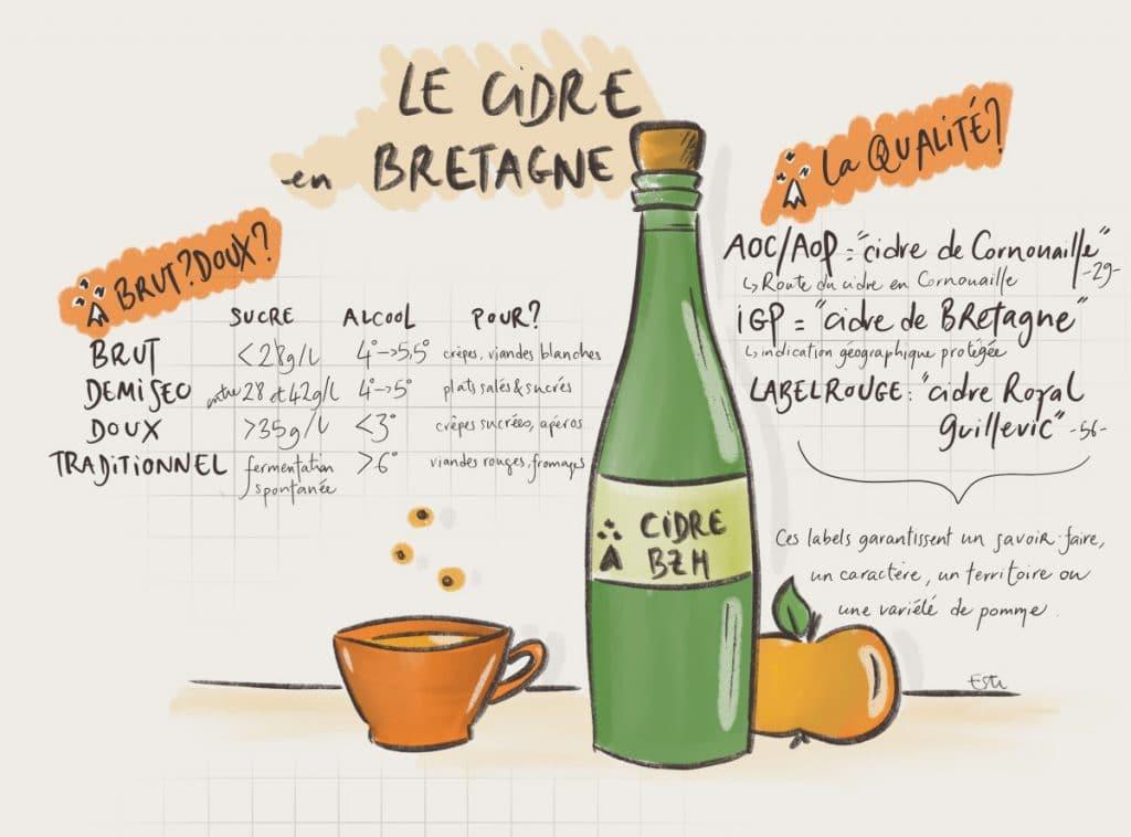 Cidre doux ou Brut ? Demi-sec ou traditionnel ? On vous guide !
